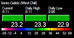 Vento Gelido (Wind Chill)